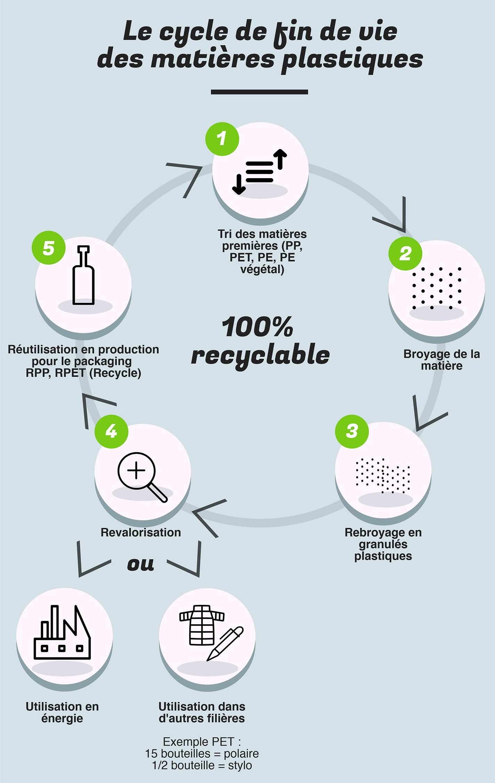 Plastique-recyclé